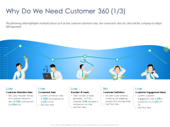 Customer 360 Overview Why Do We Need Customer 360 Engagement Ppt PowerPoint Presentation Inspiration Layouts PDF