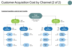 Customer Acquisition Cost By Channel Template 2 Ppt PowerPoint Presentation Gallery Deck