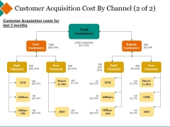 Customer Acquisition Cost By Channel Template 2 Ppt PowerPoint Presentation Gallery Example