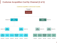 Customer Acquisition Cost By Channel Template 2 Ppt PowerPoint Presentation Icon Format Ideas