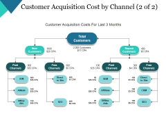 Customer Acquisition Cost By Channel Template 2 Ppt PowerPoint Presentation Show Gridlines