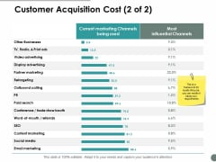 Customer Acquisition Cost Srategy Ppt Powerpoint Presentation Outline Files