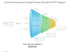 Customer Acquisition Costing Process Ppt PowerPoint Presentation Deck