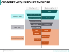 Customer Acquisition Framework Ppt PowerPoint Presentation File Inspiration