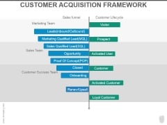 Customer Acquisition Framework Ppt PowerPoint Presentation Ideas