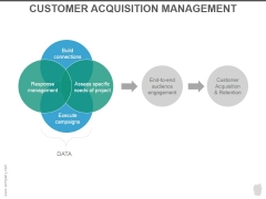 Customer Acquisition Management Ppt PowerPoint Presentation Design Templates