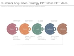 Customer Acquisition Strategy Ppt Ideas Ppt Ideas