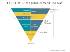 Customer Acquisition Strategy Ppt PowerPoint Presentation Templates
