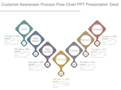 Customer Awareness Process Flow Chart Ppt Presentation Deck