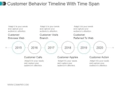 Customer Behavior Timeline With Time Span Ppt PowerPoint Presentation Infographic Template