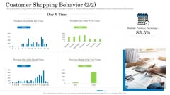 Customer Behavioral Data And Analytics Customer Shopping Behavior Week Inspiration PDF