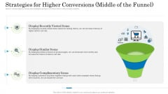 Customer Behavioral Data And Analytics Strategies For Higher Conversions Middle Of The Funnel Inspiration PDF