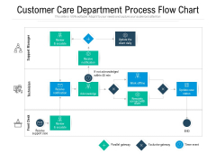 Customer Care Department Process Flow Chart Ppt PowerPoint Presentation Infographic Template Styles PDF