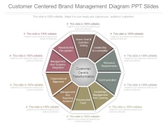 Customer Centered Brand Management Diagram Ppt Slides