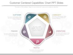 Customer Centered Capabilities Chart Ppt Slides