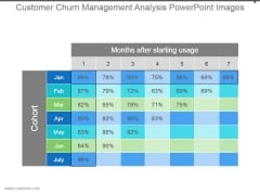 Customer Churn Management Analysis Powerpoint Images