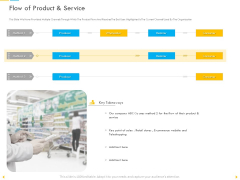Customer Churn Prediction And Prevention Flow Of Product And Service Structure PDF