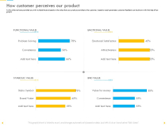 Customer Churn Prediction And Prevention How Customer Perceives Our Product Inspiration PDF