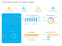 Customer Churn Prediction And Prevention Performance Matrices For Customer Support Guidelines PDF