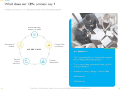 Customer Churn Prediction And Prevention What Does Our CRM Process Say Elements PDF