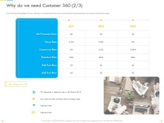 Customer Churn Prediction And Prevention Why Do We Need Customer 360 Losses Portrait PDF