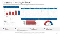 Customer Complaint Handling Process Complaint Call Handling Dashboard Icons PDF
