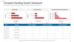 Customer Complaint Handling Process Complaint Handling System Dashboard Graphics PDF