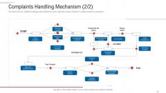Customer Complaint Handling Process Complaints Handling Mechanism List Clipart PDF
