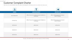 Customer Complaint Handling Process Customer Complaint Charter Template PDF