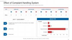 Customer Complaint Handling Process Effect Of Complaint Handling System Inspiration PDF