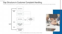 Customer Complaint Handling Process Gap Structure In Customer Complaint Handling Template PDF