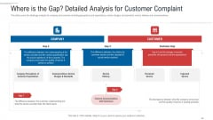 Customer Complaint Handling Process Where Is The Gap Detailed Analysis For Customer Complaint Clipart PDF