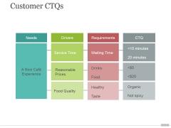 Customer Ctqs Ppt PowerPoint Presentation Portfolio