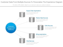 Customer Data From Multiple Sources To Personalize The Experience Diagram