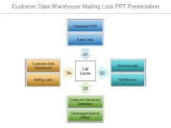 Customer Data Warehouse Mailing Lists Ppt Presentation
