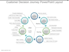 Customer Decision Journey Powerpoint Layout