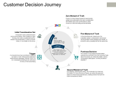Customer Decision Journey Ppt PowerPoint Presentation Infographic Template Introduction