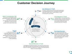 Customer Decision Journey Ppt PowerPoint Presentation Slides Sample