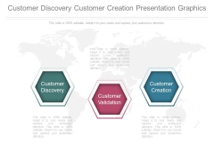 Customer Discovery Customer Creation Presentation Graphics