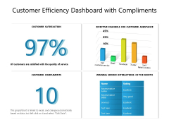 Customer Efficiency Dashboard With Compliments Ppt PowerPoint Presentation File Formats PDF