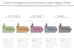 Customer Engagement And Customer Loyalty Diagram Model