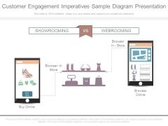 Customer Engagement Imperatives Sample Diagram Presentation