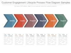 Customer Engagement Lifecycle Process Flow Diagram Samples
