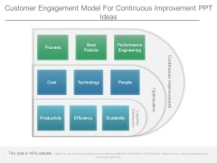 Customer Engagement Model For Continuous Improvement Ppt Ideas