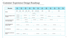 Customer Experience Design Roadmap Steps To Improve Customer Engagement For Business Development Rules PDF