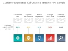 Customer Experience Kpi Universe Timeline Ppt Sample