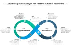Customer Experience Lifecycle With Research Purchase Recommend Ppt PowerPoint Presentation Pictures Icons