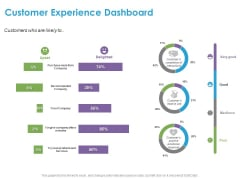 Customer Experience Process Customer Experience Dashboard Ppt Infographics Gridlines PDF