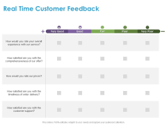 Customer Experience Process Real Time Customer Feedback Ppt Styles Sample PDF
