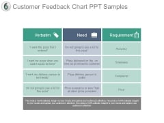 Customer Feedback Chart Ppt Samples
